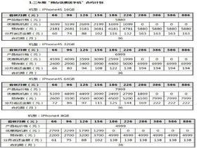 中国联通公布iPhone 4S详细合约计划
