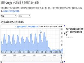 中国完全屏蔽Gmail服务