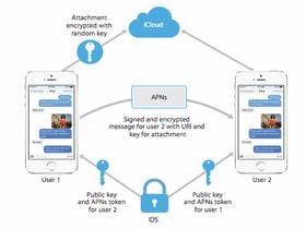 iMessage的安全及垃圾信息防护