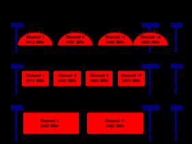 详解802.11n中的HT20、HT40