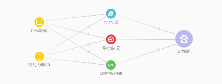 百度站长平台推出链接提交自动推送JS代码