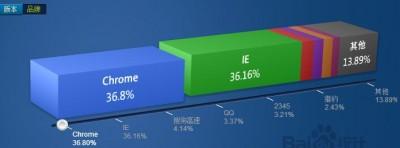 Chrome浏览器最新官方离线安装包下载方法