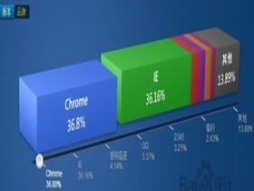 Chrome浏览器官方64位及离线安装包下载方法
