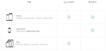 iPhone、iPad怎样启用Apple Pay
