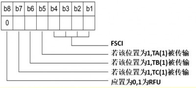 ISO/IEC14443 ATS(Answer to Select)详解