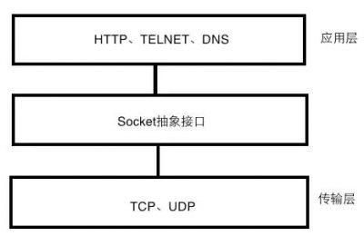 区分HTTP、Socket与TCP
