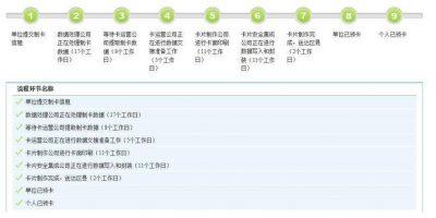 北京社保卡制卡各节点所需时间示意图