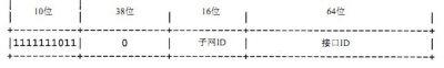 FE80、FEC0开头的IPV6地址解析