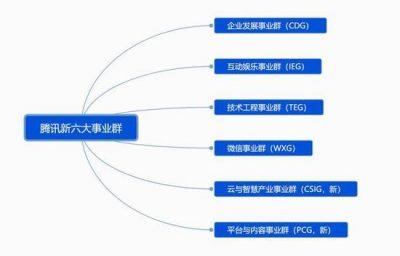 腾讯组织架构调整 向产业互联网升级