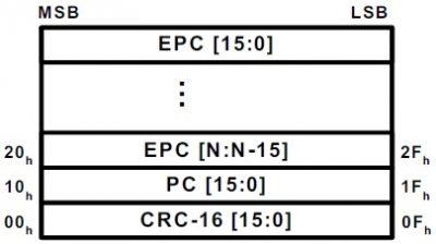 RFID标签EPC物品编码区PC协议控制字编码解析